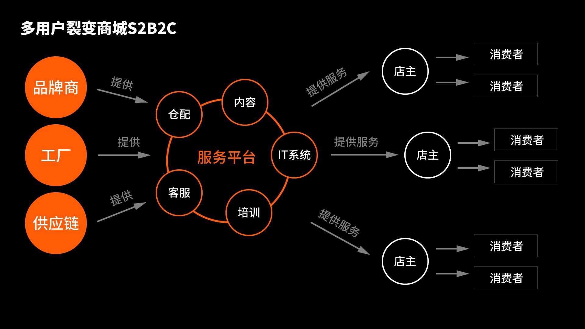 社交新零售(S2B2C+O2O)